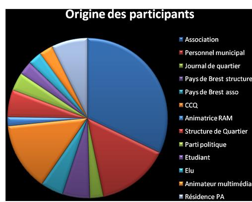 Origine des participants